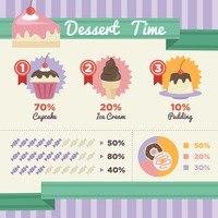 Infographic of dessert time