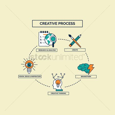 Researching : Creative process