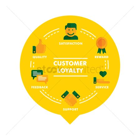 Customers : Customer loyalty concept