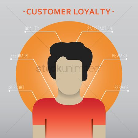 Reward : Customer loyalty