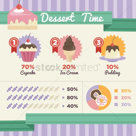 Confectionery : Infographic of dessert time