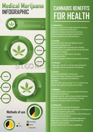 Researching : Medical marijuana infographic design