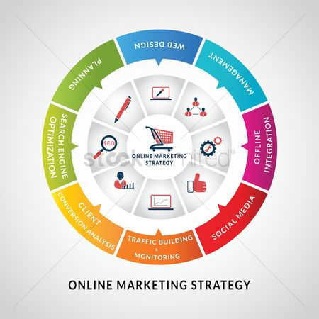 Communication : Online marketing strategy