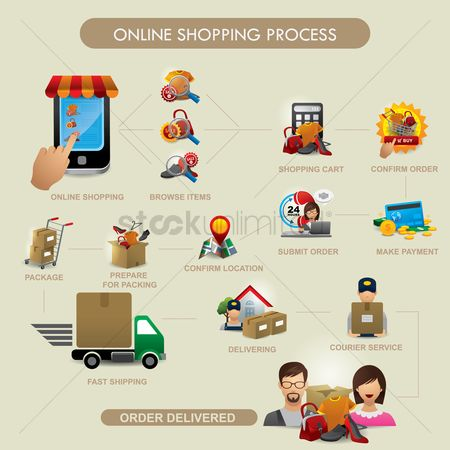 Online shopping : Online shopping process