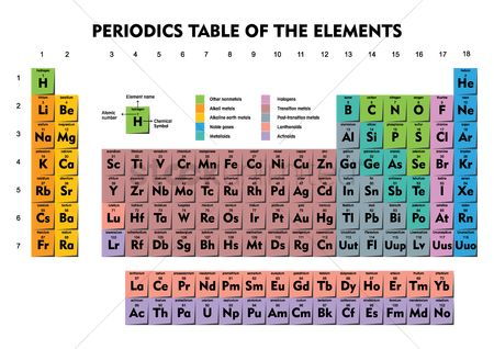 Atom : Periodic table of elements
