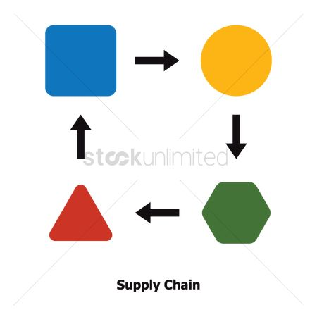 Production : Supply chain concept