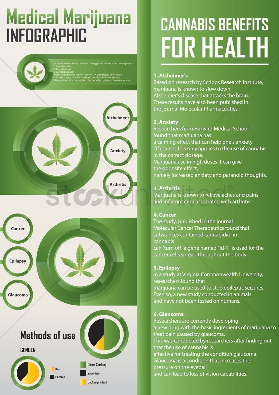 a research on marijuana the misconception effects and benefits Republishing researching the health effects of marijuana add the misconception about certain foods that vegans tend to have 1 reply the israelis have been doing much research on the medical benefits of marijuana and finding out amazing things.